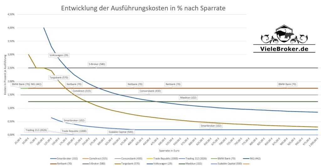 Kosten Vergleich der Aktien Sparplan Ausführungskosten