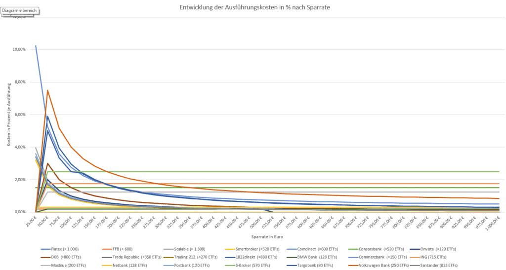 ETF Sparplan Vergleich der Gebühren im Verhältnis zur Sparrate