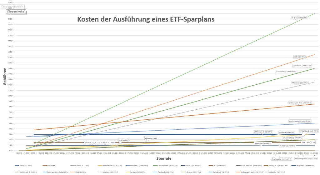 ETF Sparplan Vergleich - Ausführungskosten