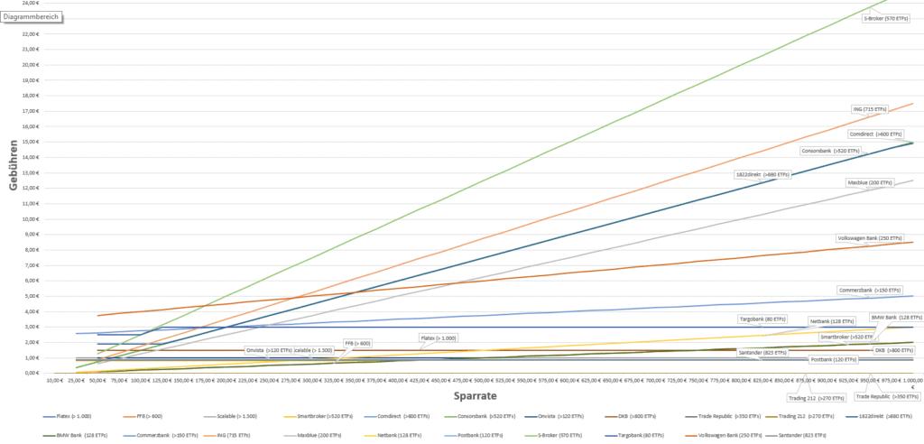 ETF Sparplan Kosten Deutschland Januar 2021