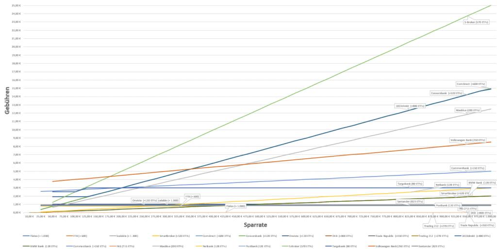 ETF Sparplan Vergleich der Gebühren - Stand 1.4.2021
