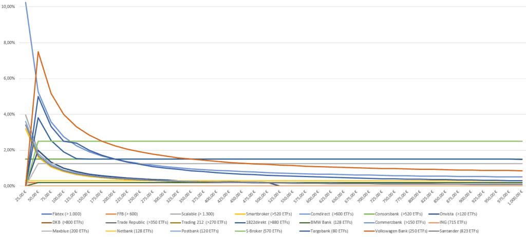 ETF Sparplan Vergleich der Gebühren in Prozent - Stand 1.4.2021